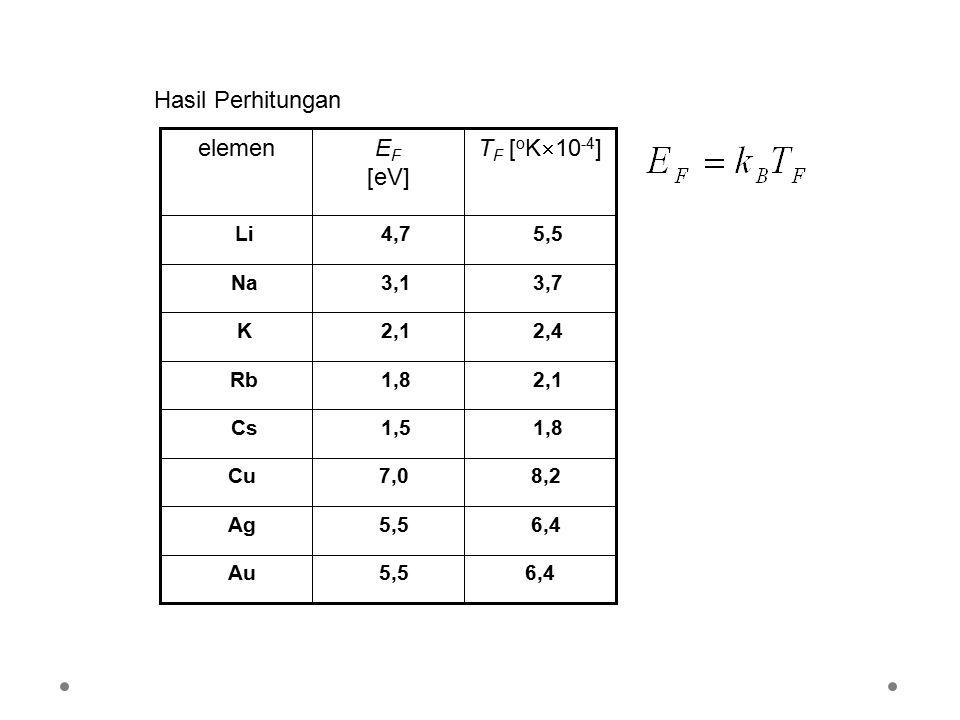 Hasil Perhitungan TF [oK10-4] EF [eV] elemen 6,4 5,5 Au Ag 8,2 7,0 Cu